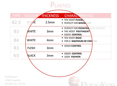 Chart of available Plastics